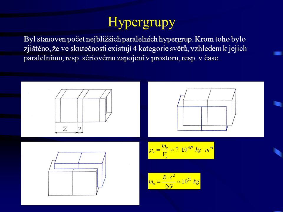 Hypergrupy