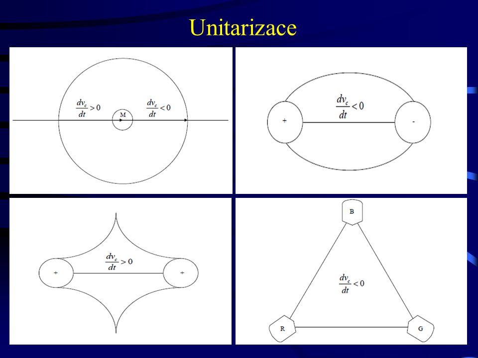 Unitarizace