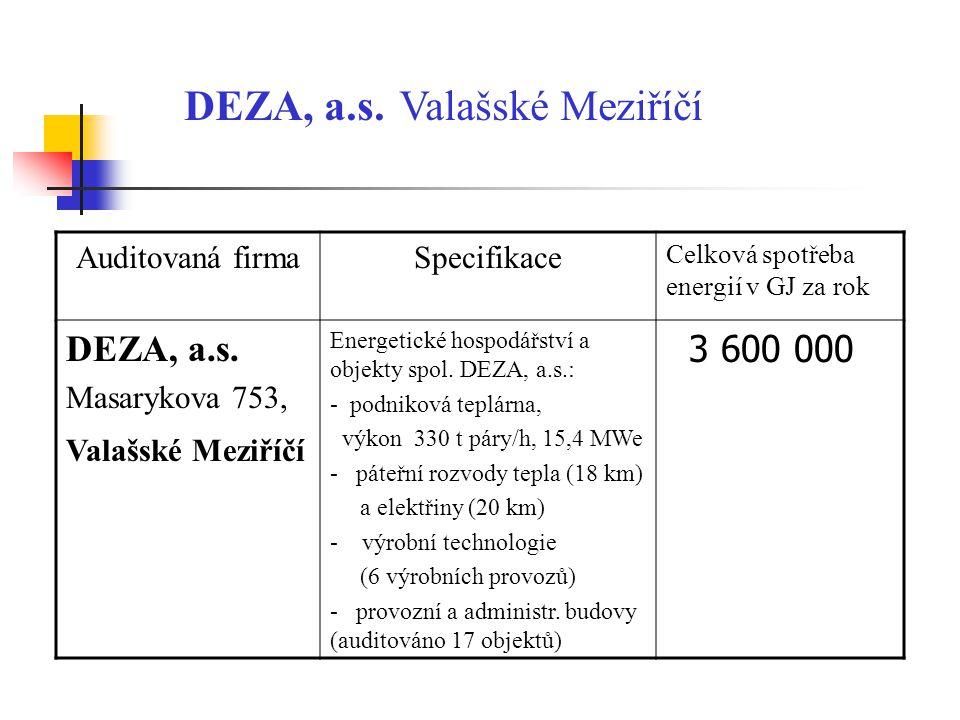 DEZA, a.s. Valašské Meziříčí