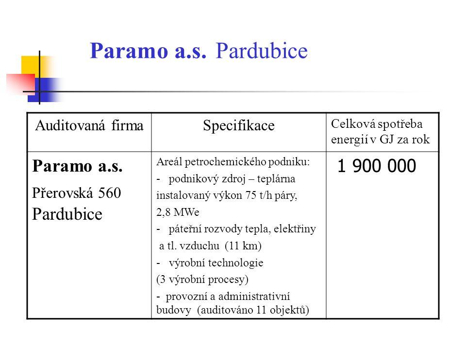 Paramo a.s. Pardubice Paramo a.s. 1 900 000 Auditovaná firma