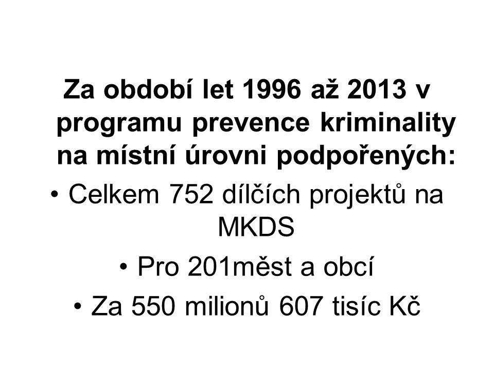 Celkem 752 dílčích projektů na MKDS