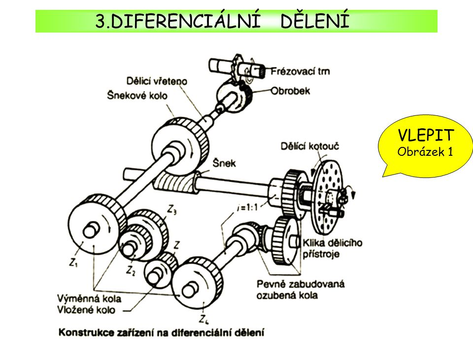 3.DIFERENCIÁLNÍ DĚLENÍ VLEPIT Obrázek 1