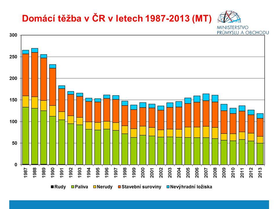 Domácí těžba v ČR v letech 1987-2013 (MT)