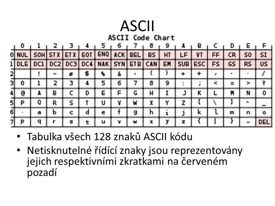 ASCII Tabulka všech 128 znaků ASCII kódu