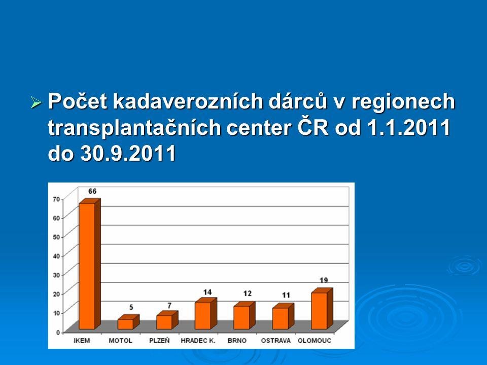 Počet kadaverozních dárců v regionech transplantačních center ČR od 1