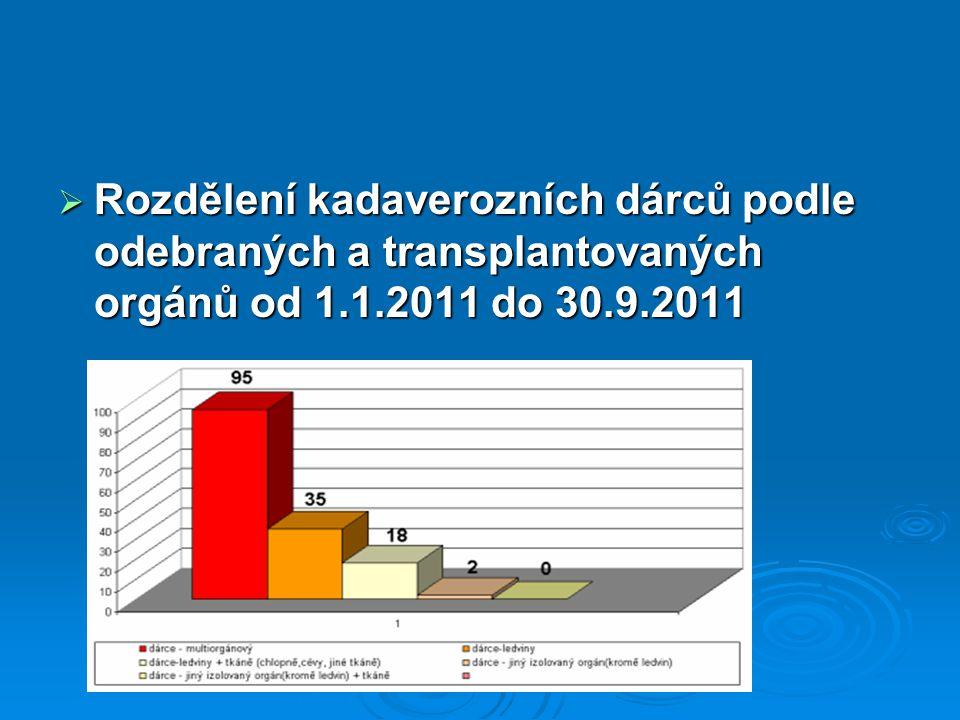 Rozdělení kadaverozních dárců podle odebraných a transplantovaných orgánů od 1.1.2011 do 30.9.2011