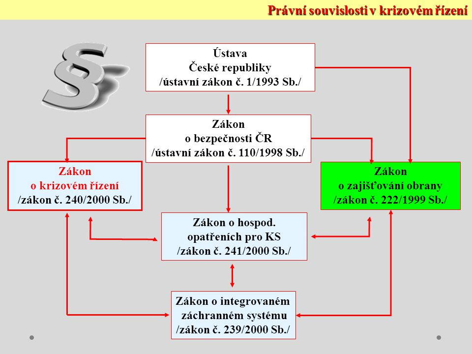 Právní souvislosti v krizovém řízení