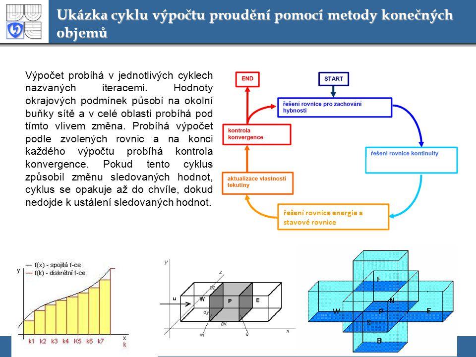 Ukázka cyklu výpočtu proudění pomocí metody konečných objemů