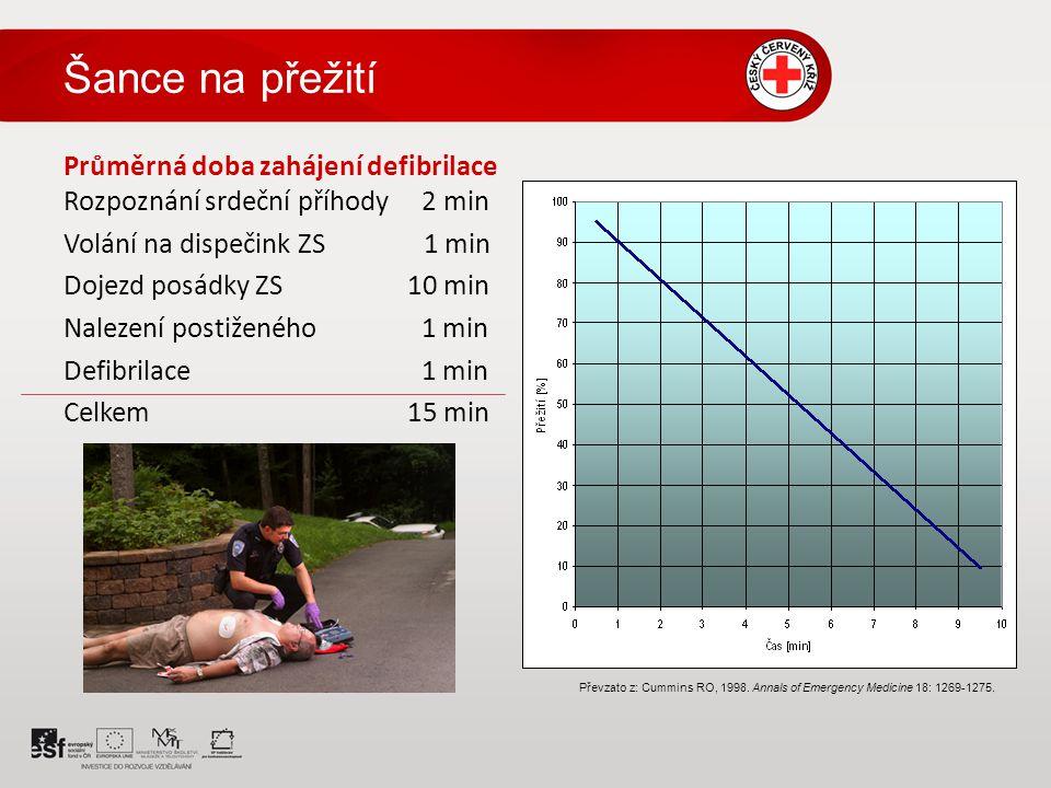 Šance na přežití Průměrná doba zahájení defibrilace