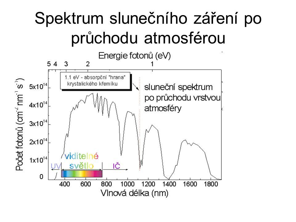 Spektrum slunečního záření po průchodu atmosférou