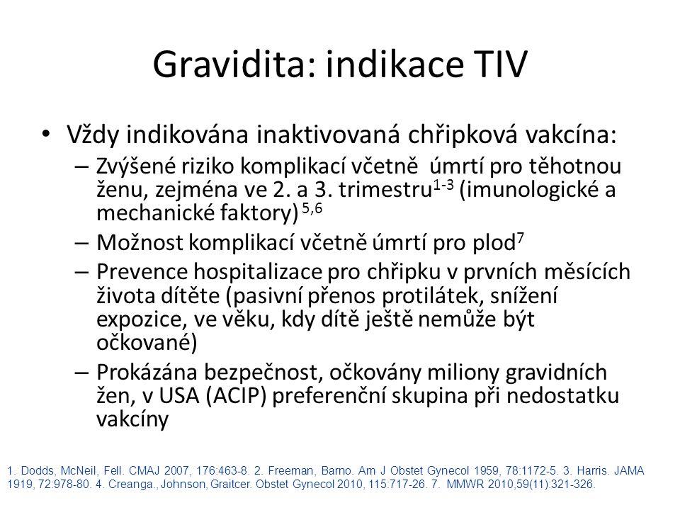 Gravidita: indikace TIV