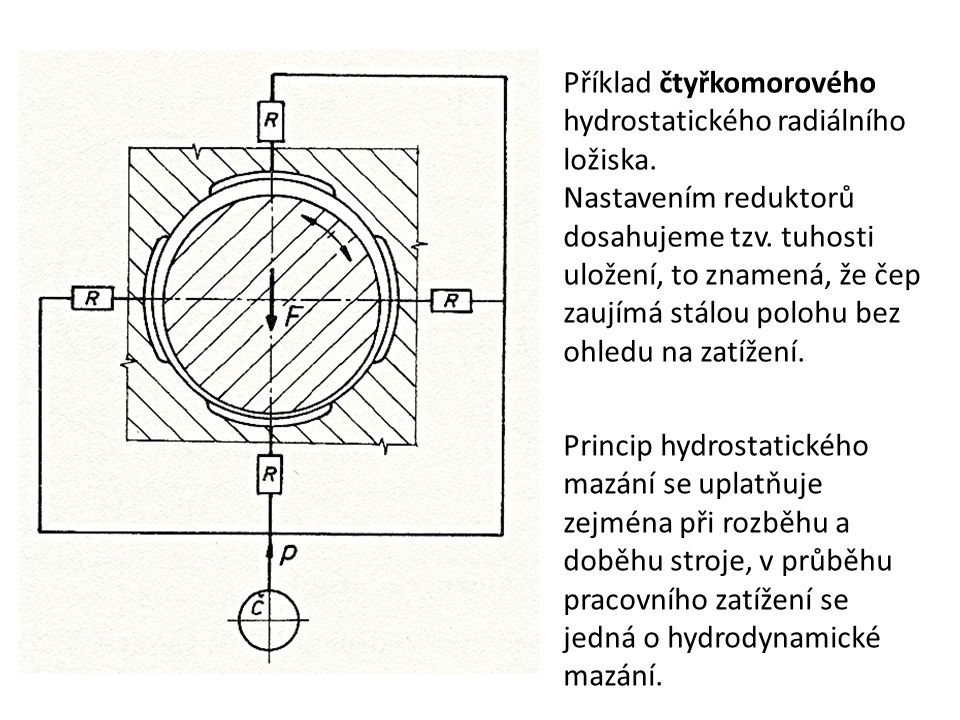 Příklad čtyřkomorového hydrostatického radiálního ložiska.