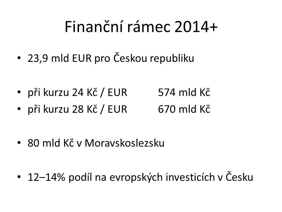 Finanční rámec 2014+ 23,9 mld EUR pro Českou republiku