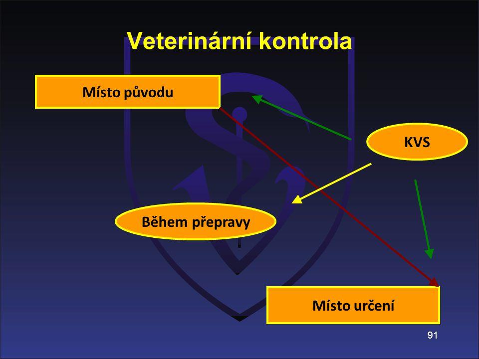 Veterinární kontrola Místo původu KVS Během přepravy Místo určení