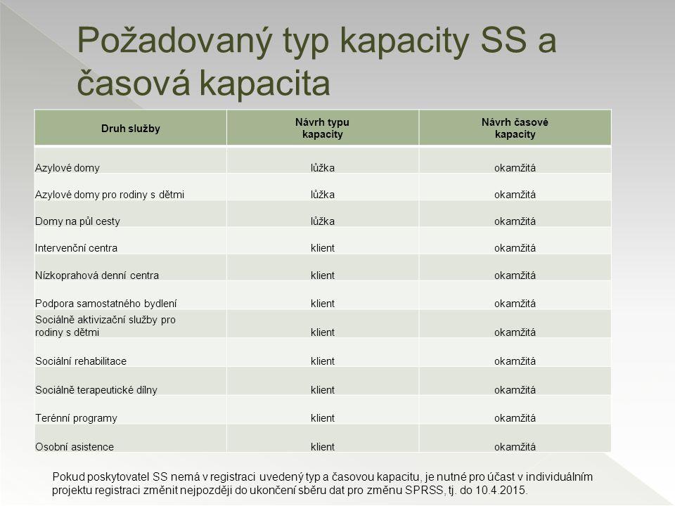Požadovaný typ kapacity SS a časová kapacita