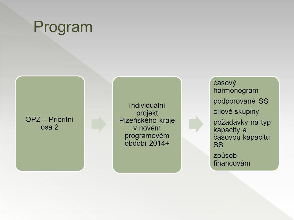 Individuální projekt Plzeňského kraje v novém programovém období 2014+