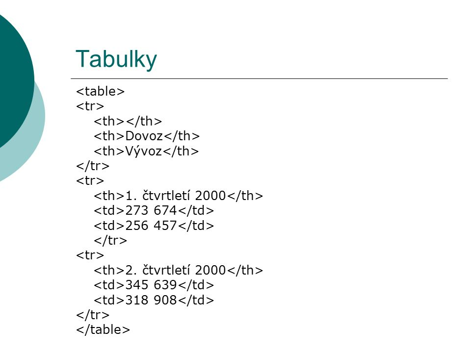Tabulky <table> <tr> <th></th>