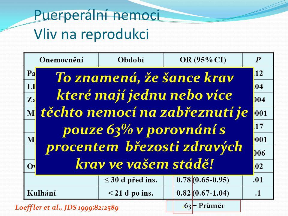 Puerperální nemoci Vliv na reprodukci