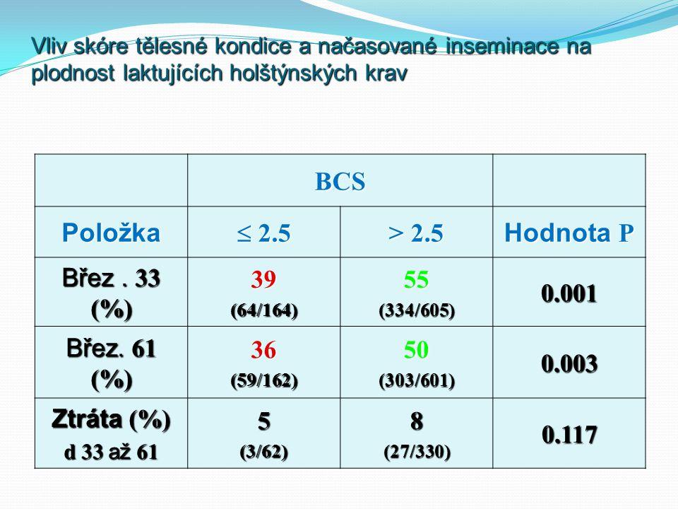 Vliv skóre tělesné kondice a načasované inseminace na plodnost laktujících holštýnských krav