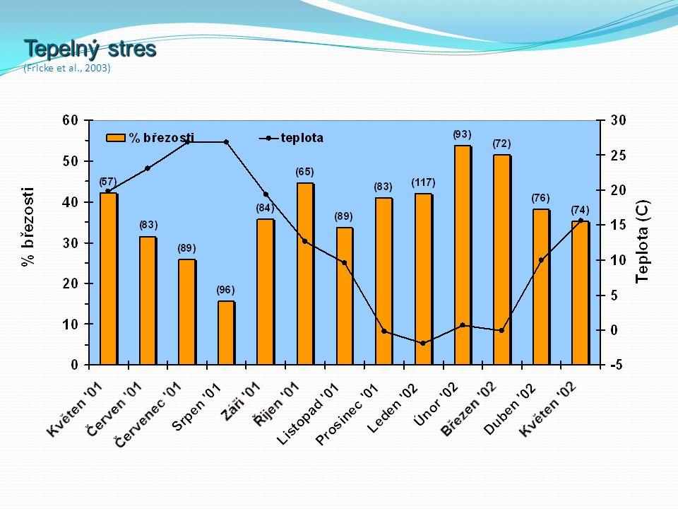 Tepelný stres (Fricke et al., 2003)