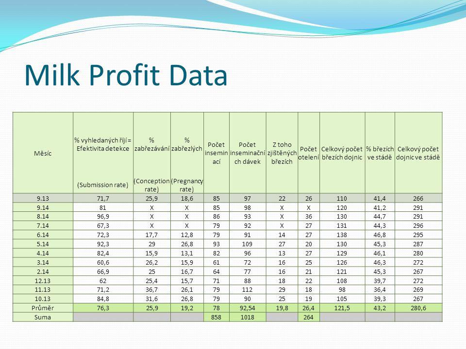 Milk Profit Data Měsíc % vyhledaných říjí = Efektivita detekce