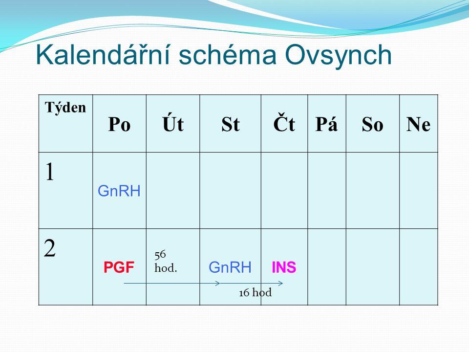 Kalendářní schéma Ovsynch