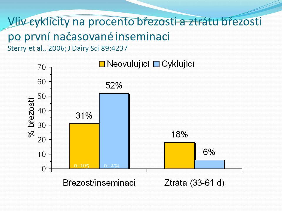 Vliv cyklicity na procento březosti a ztrátu březosti po první načasované inseminaci Sterry et al., 2006; J Dairy Sci 89:4237