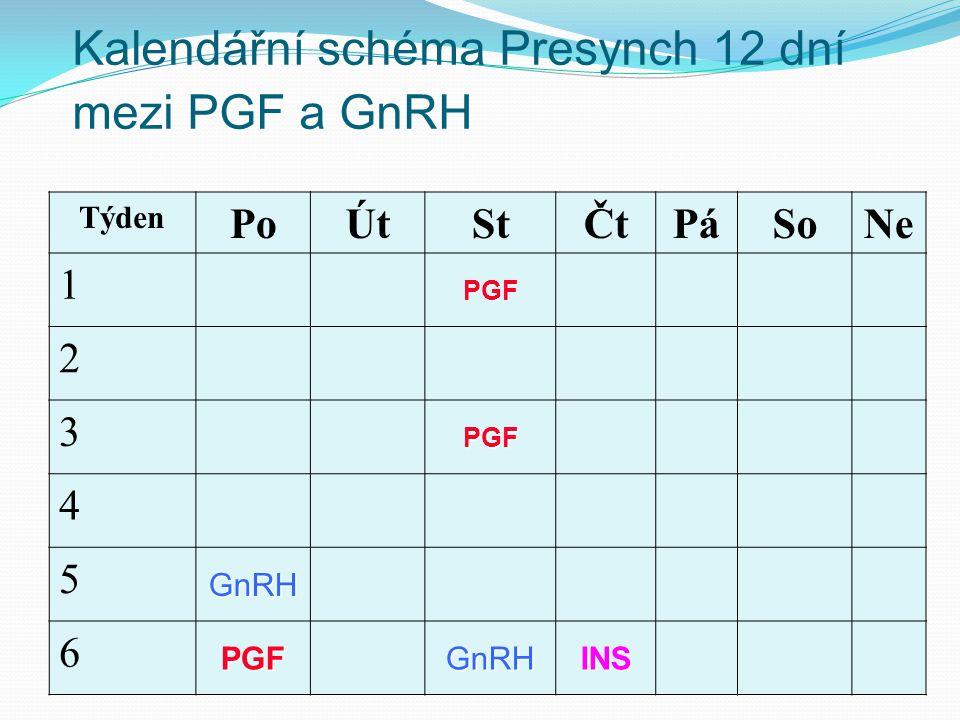 Kalendářní schéma Presynch 12 dní mezi PGF a GnRH