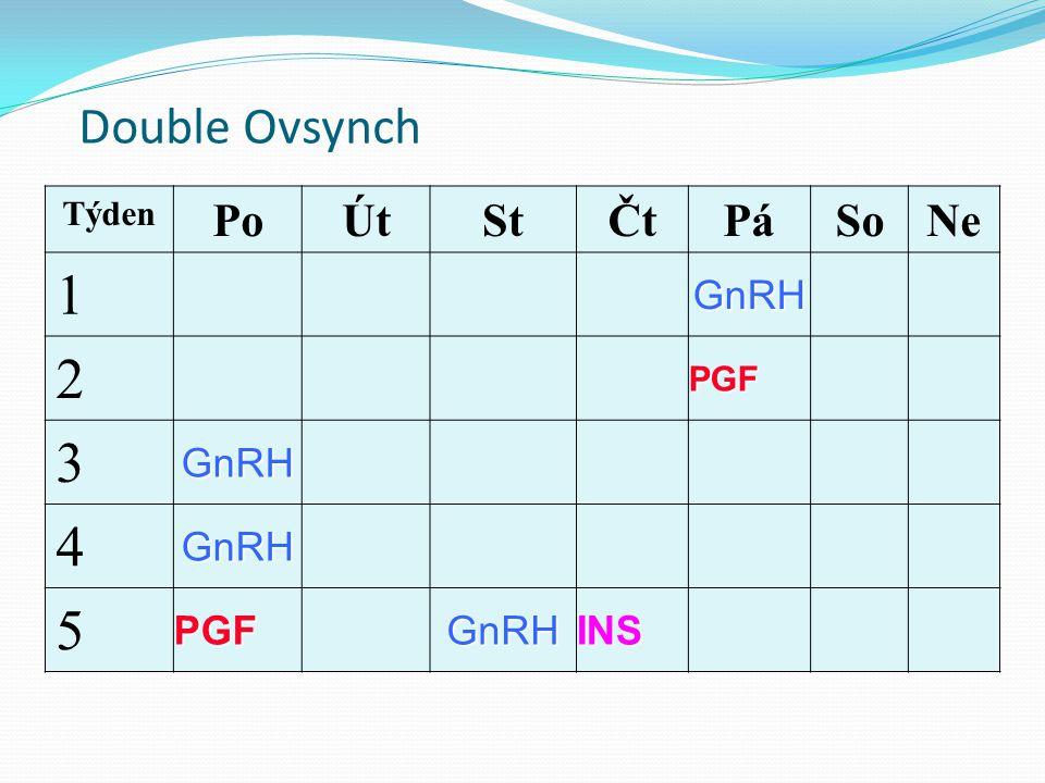 Double Ovsynch Týden Po Út St Čt Pá So Ne 1 GnRH 2 PGF 3 4 5 INS