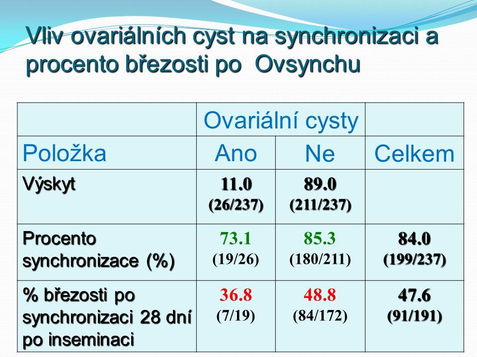Vliv ovariálních cyst na synchronizaci a procento březosti po Ovsynchu
