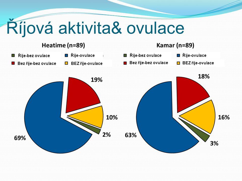 Říjová aktivita& ovulace