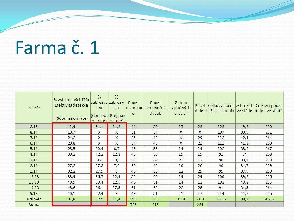 Farma č. 1 Měsíc % vyhledaných říjí = Efektivita detekce % zabřezávání