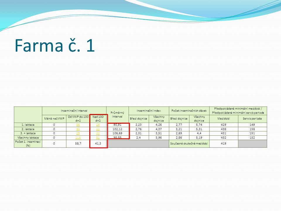 Farma č. 1 Inseminační interval Průměrný interval Inseminační index