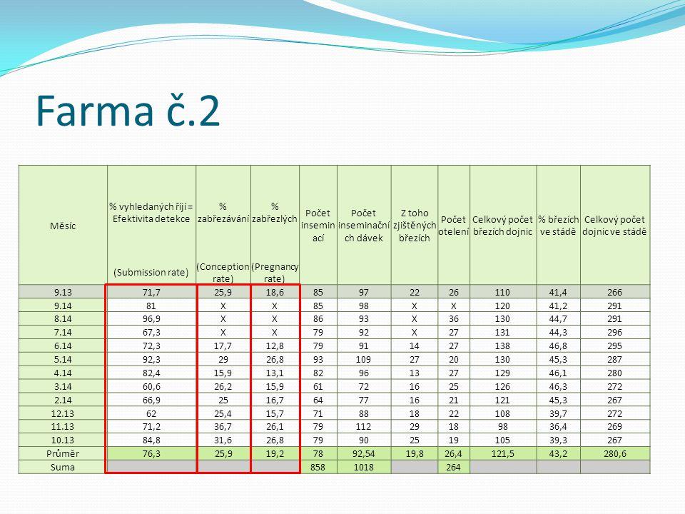 Farma č.2 Měsíc % vyhledaných říjí = Efektivita detekce % zabřezávání