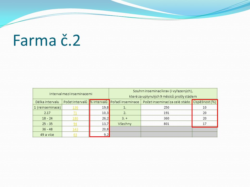Farma č.2 Interval mezi inseminacemi