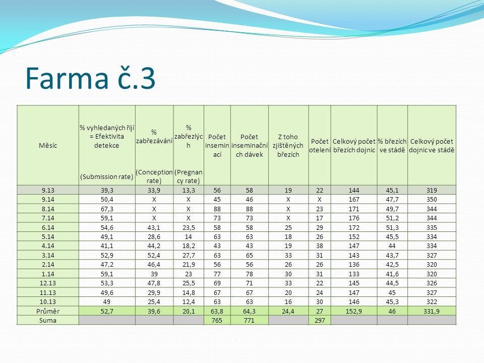 Farma č.3 Měsíc % vyhledaných říjí = Efektivita detekce % zabřezávání