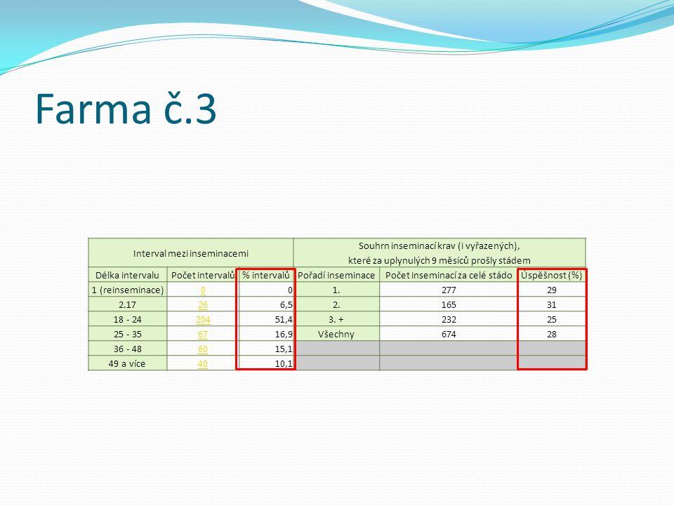 Farma č.3 Interval mezi inseminacemi