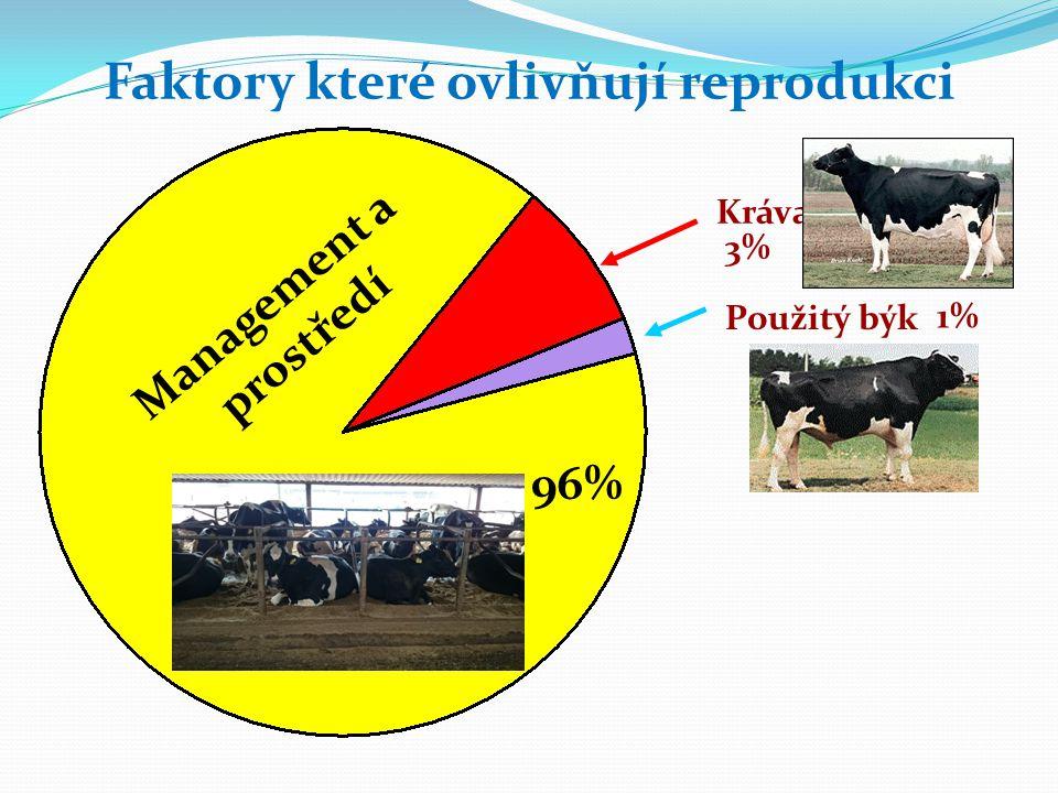 Faktory které ovlivňují reprodukci