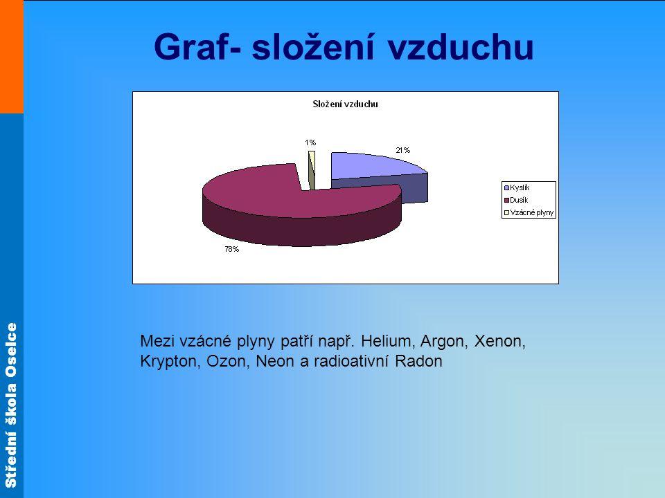 Graf- složení vzduchu Mezi vzácné plyny patří např.