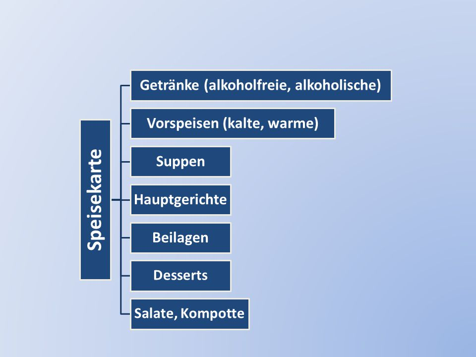 Getränke (alkoholfreie, alkoholische) Vorspeisen (kalte, warme)