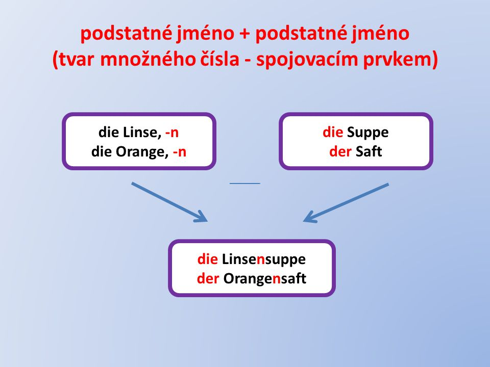 podstatné jméno + podstatné jméno (tvar množného čísla - spojovacím prvkem)