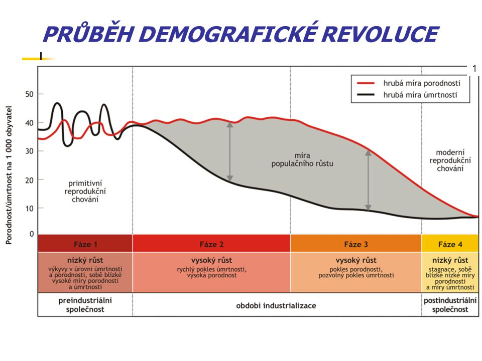 PRŮBĚH DEMOGRAFICKÉ REVOLUCE