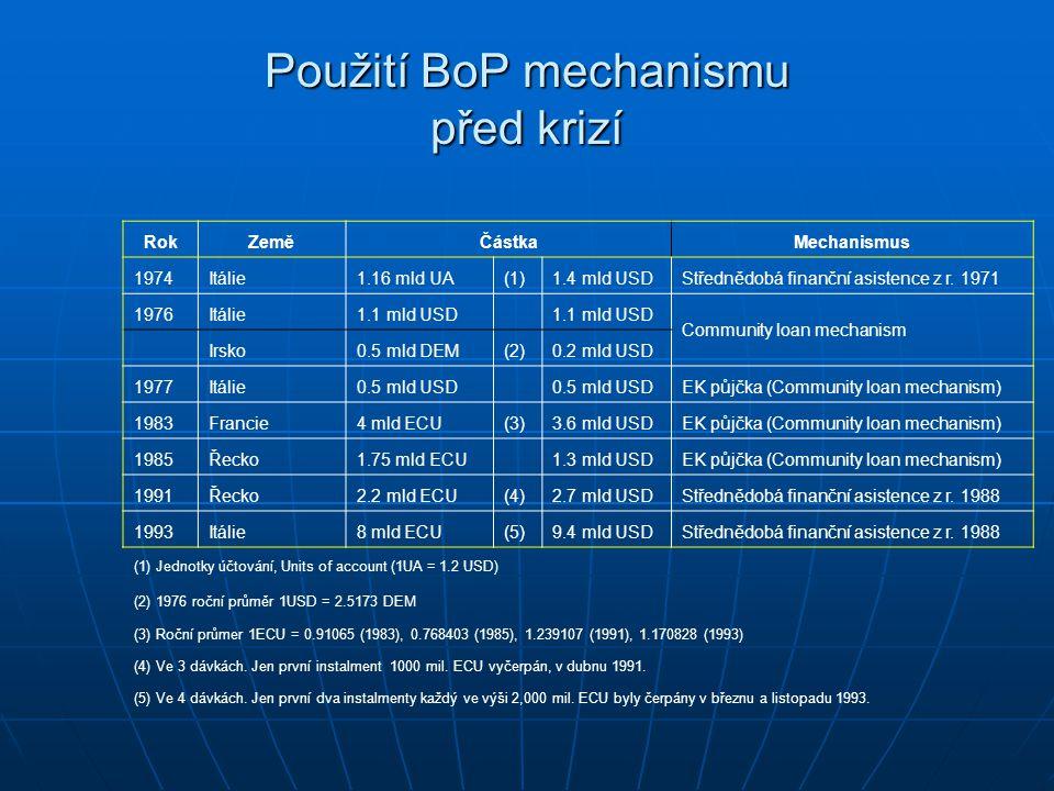 Použití BoP mechanismu před krizí