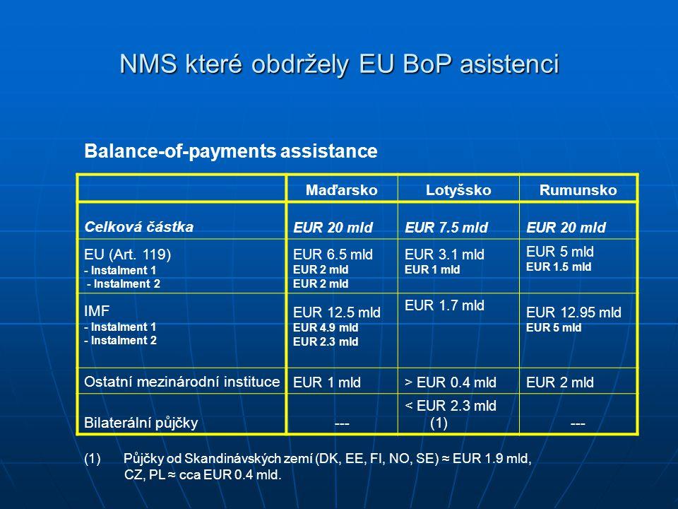 NMS které obdržely EU BoP asistenci