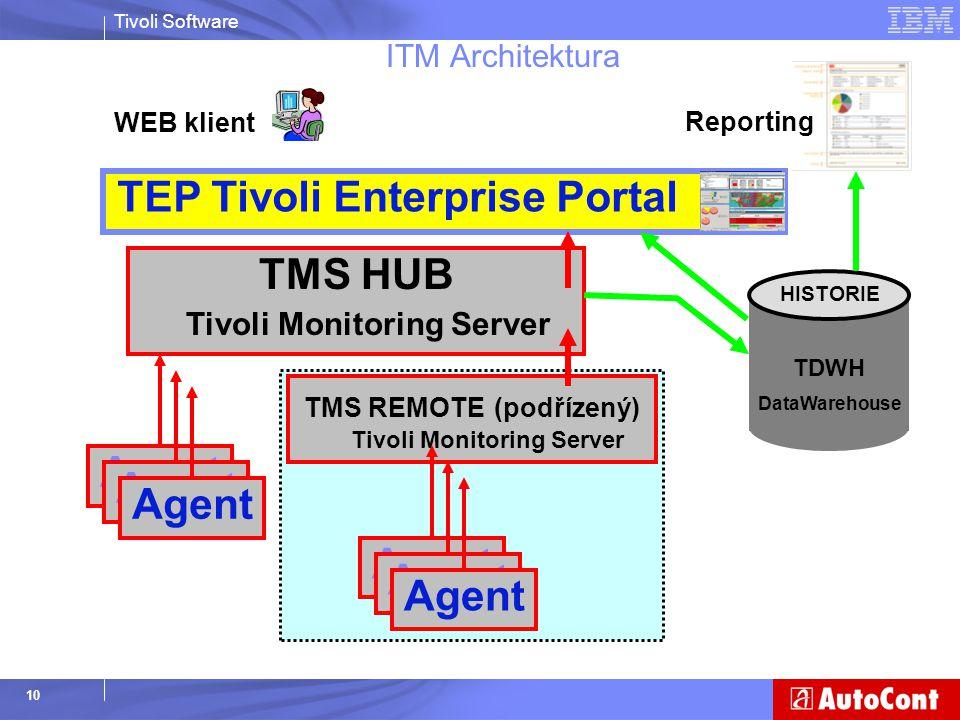 TEP Tivoli Enterprise Portal
