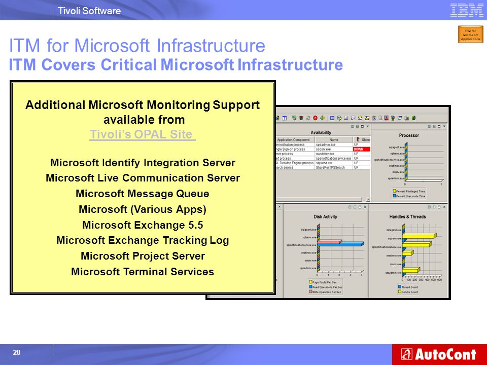 ITM for Microsoft Infrastructure ITM Covers Critical Microsoft Infrastructure