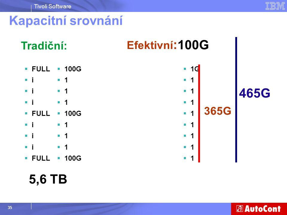 Kapacitní srovnání 100G 465G 5,6 TB Efektivní: Tradiční: 365G FULL i