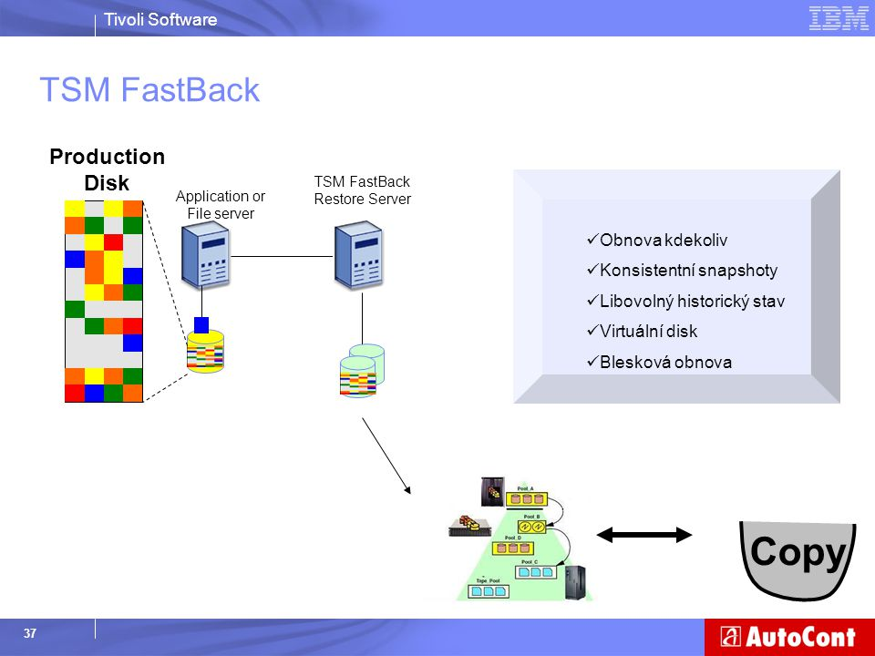 Copy TSM FastBack Production Disk Obnova kdekoliv