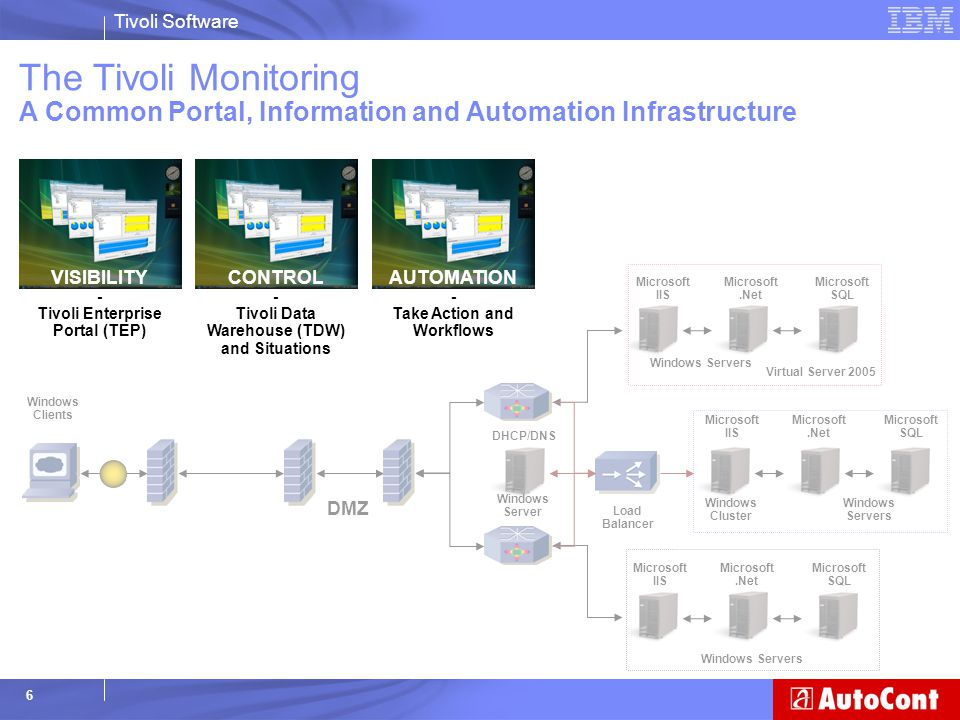 The Tivoli Monitoring A Common Portal, Information and Automation Infrastructure