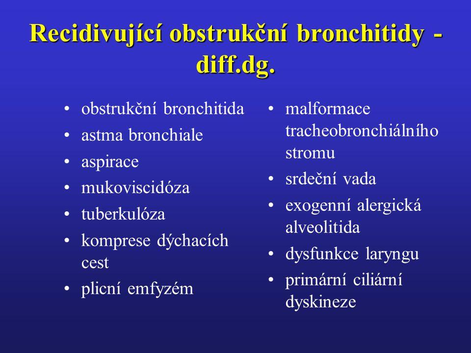 Recidivující obstrukční bronchitidy - diff.dg.